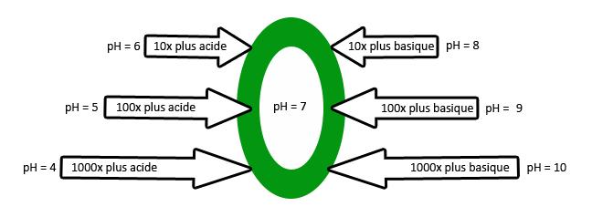 Les capsules du g3e cours d 39 eau physicochimie ph - Comment mesurer le ph ...